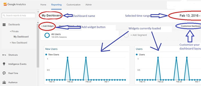 Add Google Analytics Widget